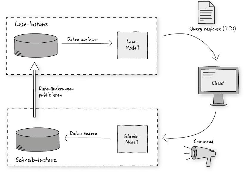 Abb. 1: CQRS-Architekturprinzip im Überblick