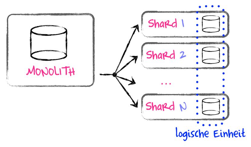 Abbildung 1: Aufteilung einer monolithischen Datenstruktur in Shards