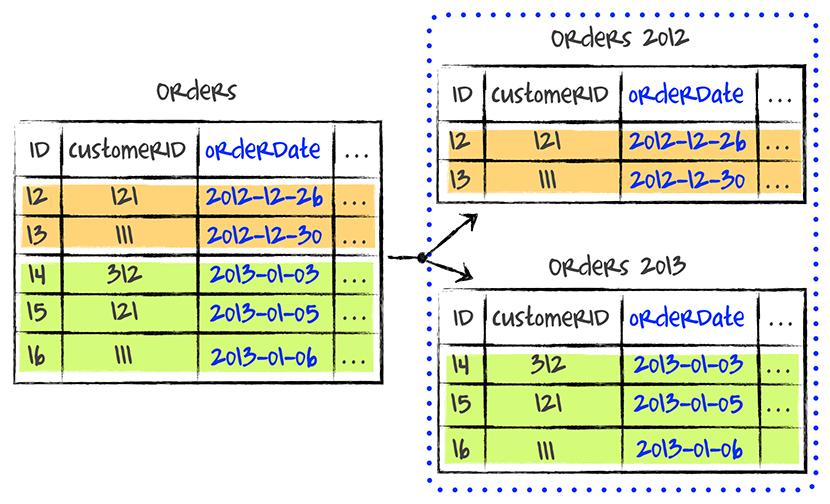 Abbildung 2: Zeitraumbezogene Aufteilung der Datensätze Sharding_Timeslice