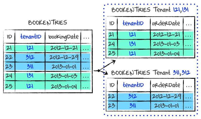 Abbildung 3: Mandantenbezogene Aufteilung der Datensätze Sharding_Tenant