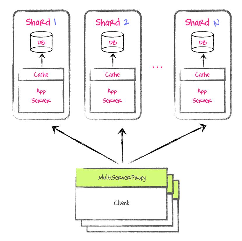 Abbildung 4: Shardinglogik zwischen Präsentations- und Logikschicht Sharding_Appserver